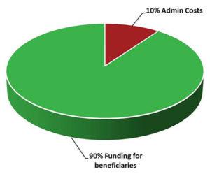 hcnf funds utilization